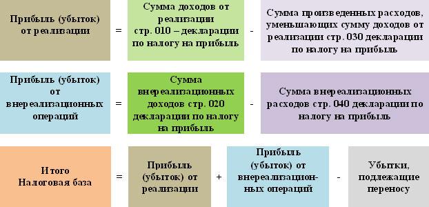 Как правильно рассчитать декларацию по налогу на прибыль