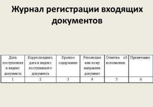 Графы журнала регистрации входящих документов