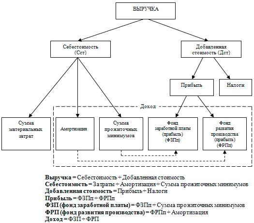 viruchka